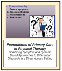 Image ofFoundations of Primary Care Physical Therapy: Combining Symptom and Sy
